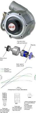 ROTREX Supercharger / Kompressor
